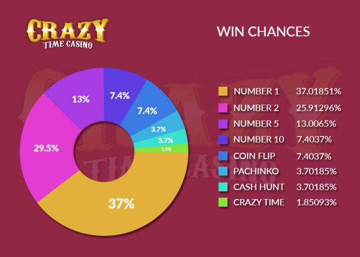 Crazy Time Win Chances